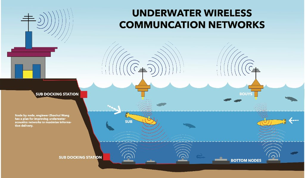RELEVANCE OF UNDERWATER COMMUNICATION | DSPCOMM